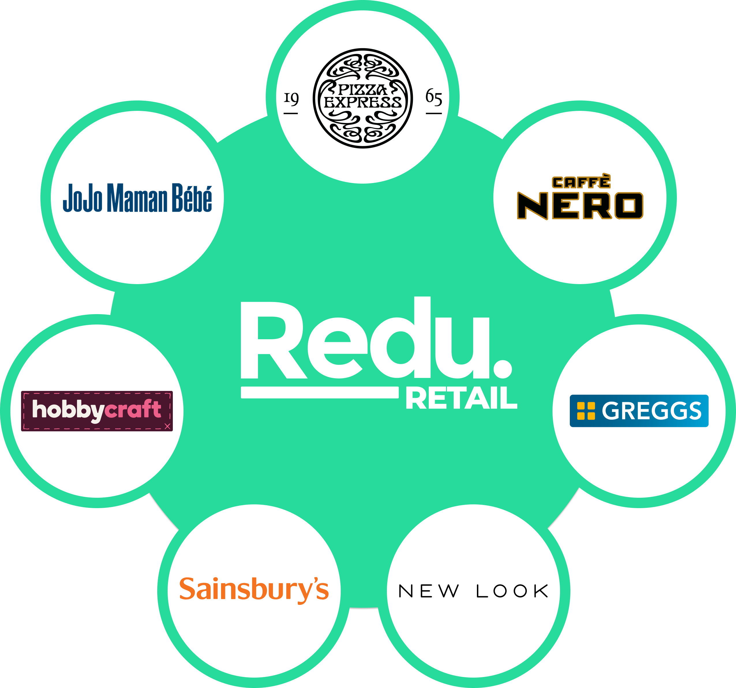 Redu Retail Clients